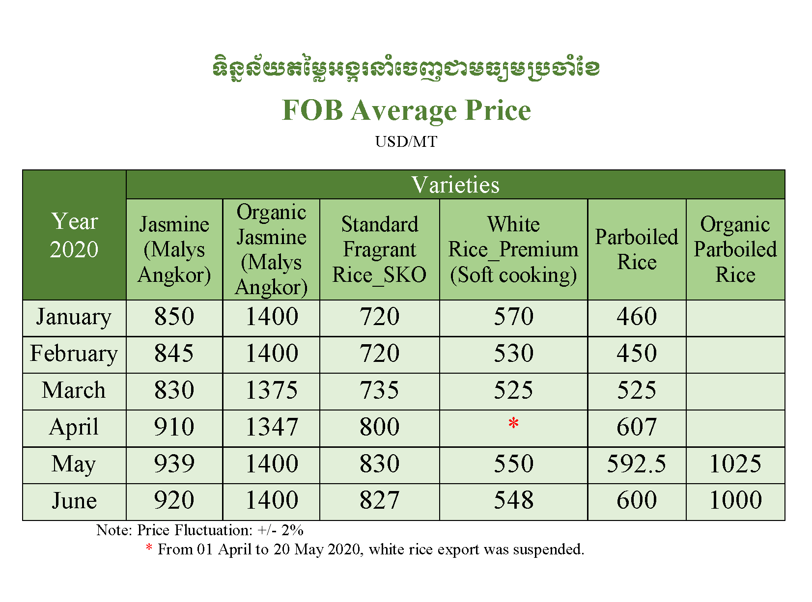 FOB Price Average